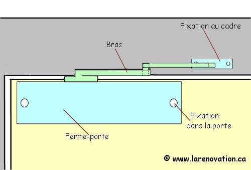 Le Fermeporte Automatique - Ferme porte electrique