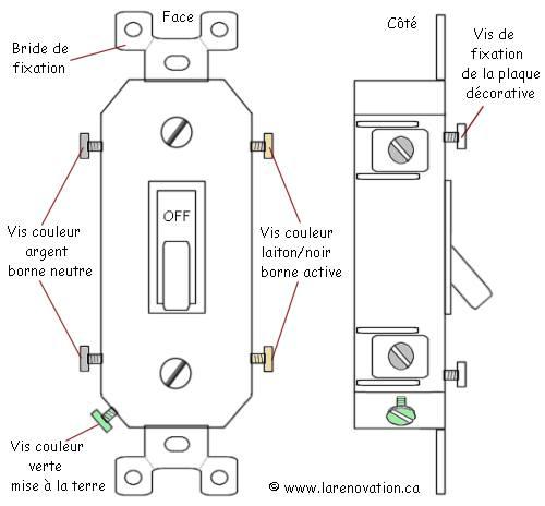 Les Interrupteurs Et Gradateurs électriques