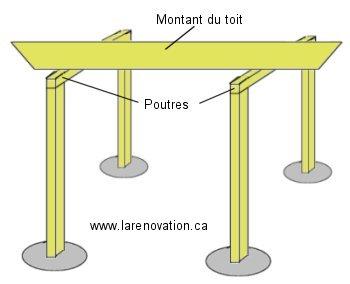 Construire une pergola en bois - Comment faire une pergola soi meme ...