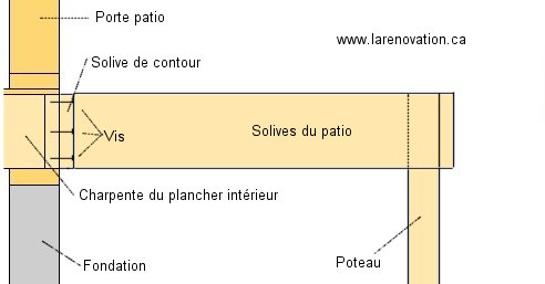 Construire un patio en bois for Plan de patio exterieur