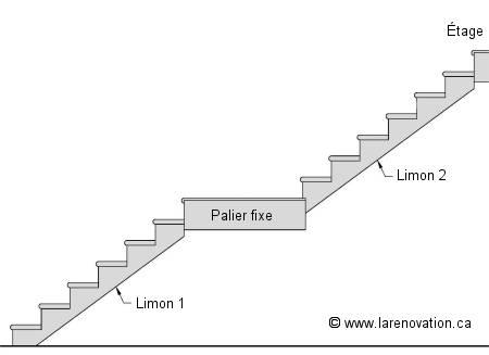Escalier droit palier interm diaire pictures to pin on for Calcul escalier exterieur