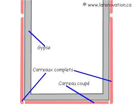 faire la pose de carrelage sur les murs. Black Bedroom Furniture Sets. Home Design Ideas