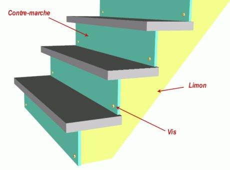 Comment fabriquer un escalier de bois for Fabriquer une marche en bois