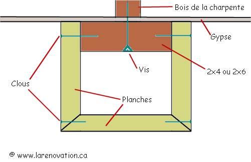 Faire une fausse poutre en bois au plafond
