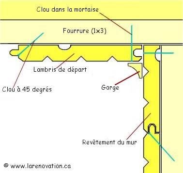 Devis Lambris  Bures-sur-Yvette ▷ Tarif : PVC, Bois, Pin, Mdf