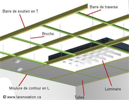 Isolation phonique d 39 un plafond de maison for Pose de faux plafond suspendu
