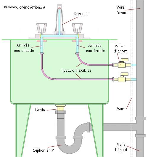 Plan de l'entrée d'eau et de la tuyauterie d'égout d'un évier sur pattes