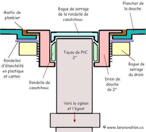 Installer Le Drain D Une Cabine De Douche