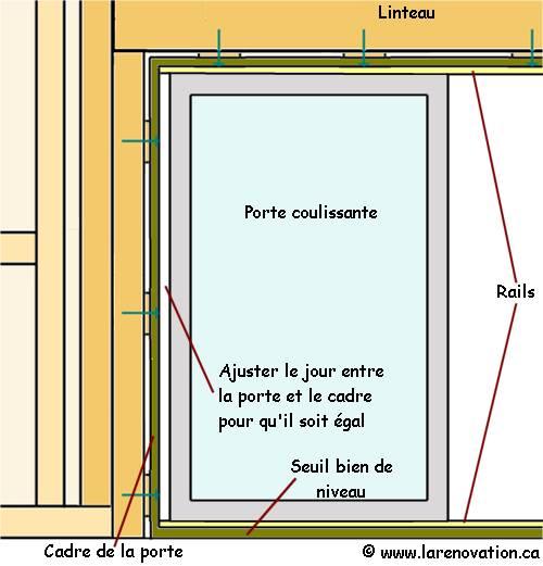 Installation Du Cadre De La Porte Patio