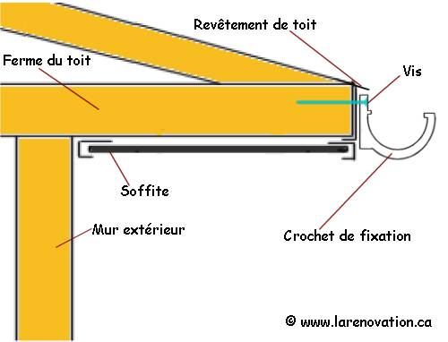 L 39 installation des goutti res du toit - Crochet de gouttiere ...